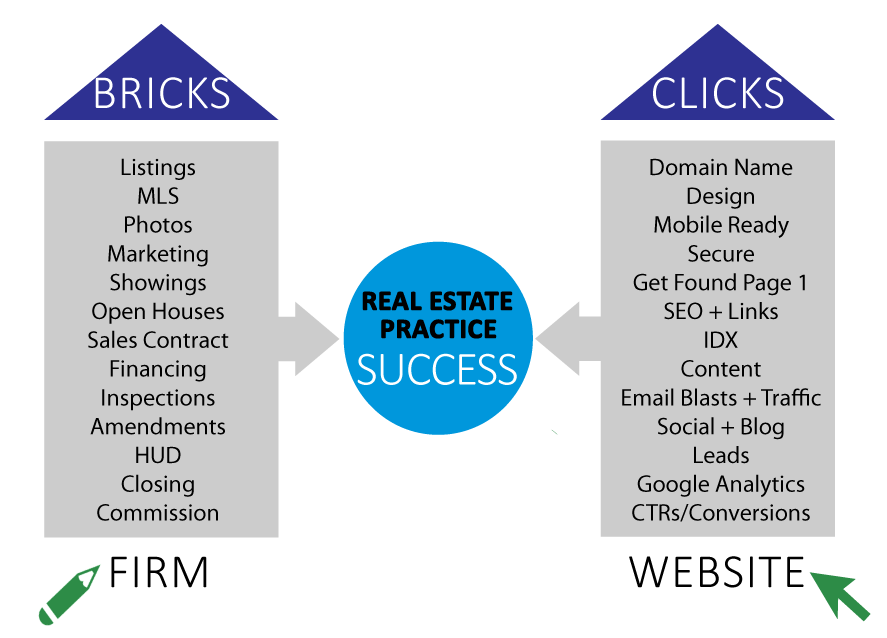BEST SEO REAL ESTATE | REAL ESTATE SEARCH ENGINE OPTIMIZATION | REAL ESTATE KEYWORDS LIST